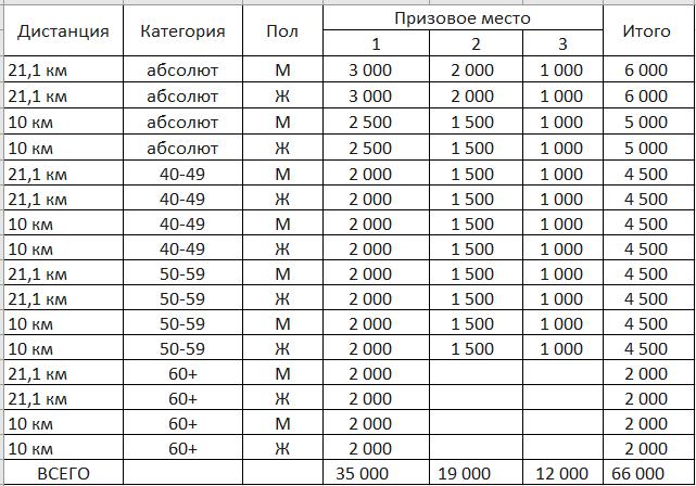 Призовые на Покровском2019