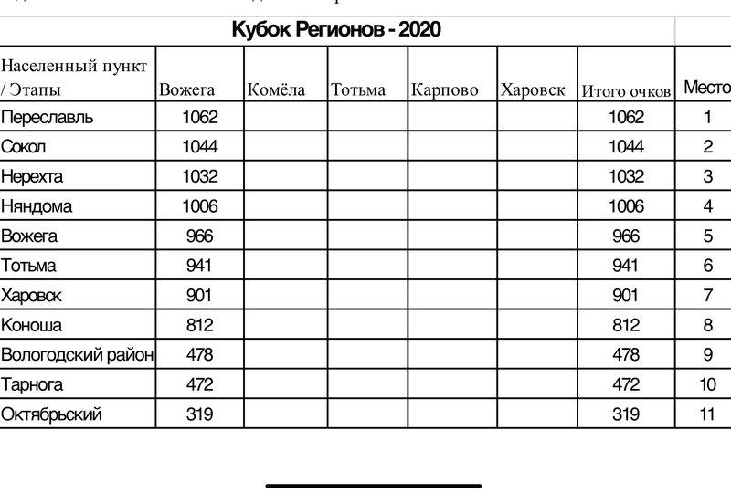 Таблица регионы